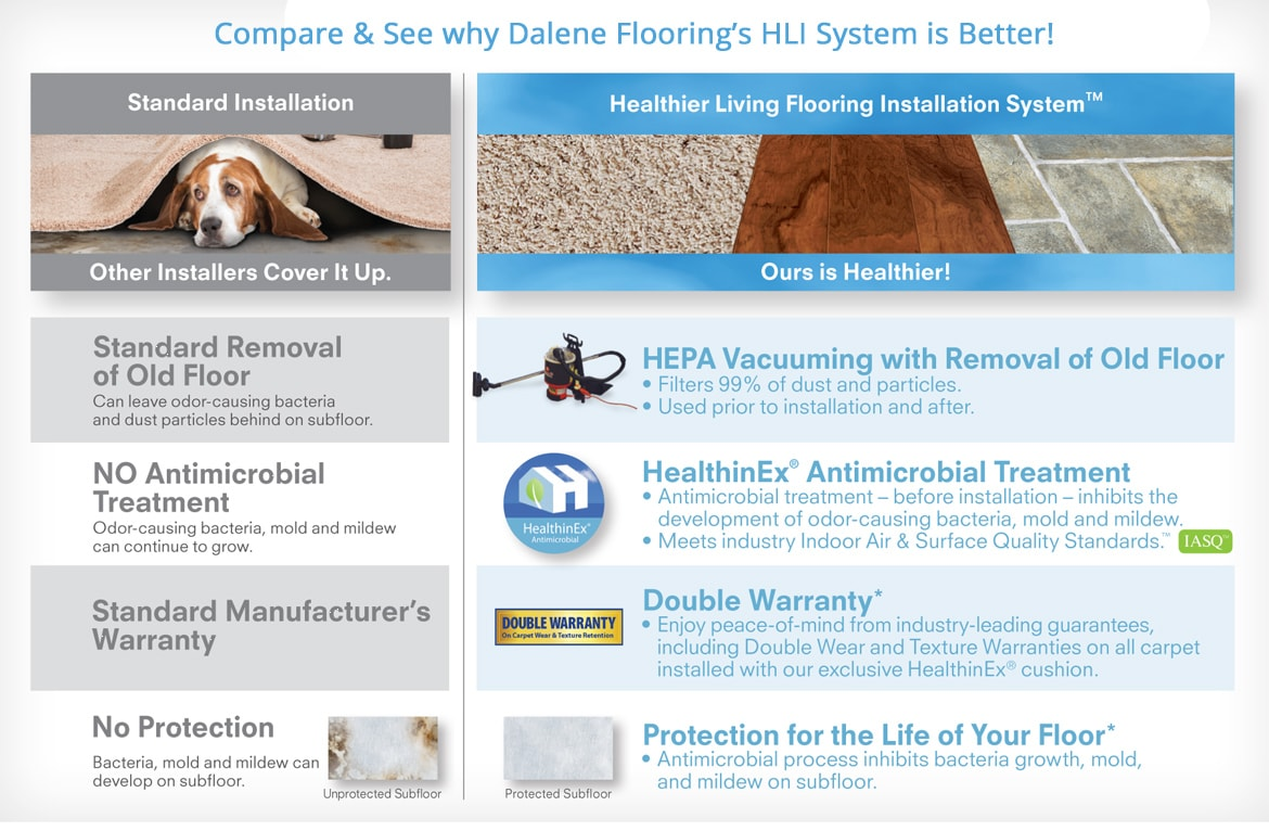 Comparison of Dalene Flooring's Installation